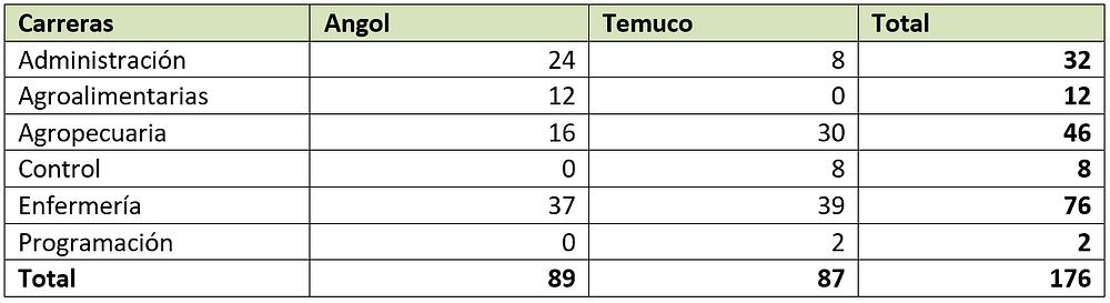 Tabla de muestra del estudio por carrera y sede