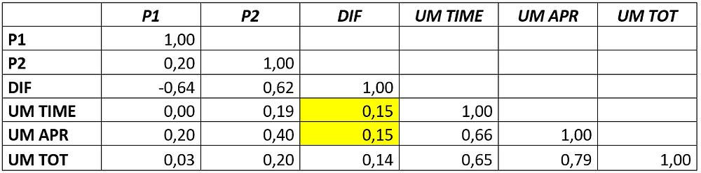 Matriz de correlación lineal para las variables en estudio.