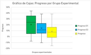 Gráfico de Cajas: Progreso por Grupo Experimental