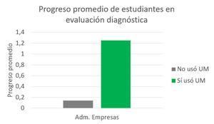 Resultados del estudio del programa de nivelación en centro de formación técnica y UMÁXIMO.