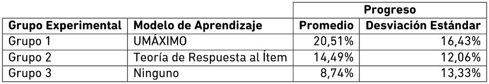Resultados experimento UMÁXIMO 2015.