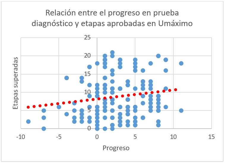 Relación entre el progreso en la prueba diagnóstico y etapas aprobadas en Umáximo