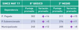 Resultados SIMCE de Instituciones que trabajan con Umáximo