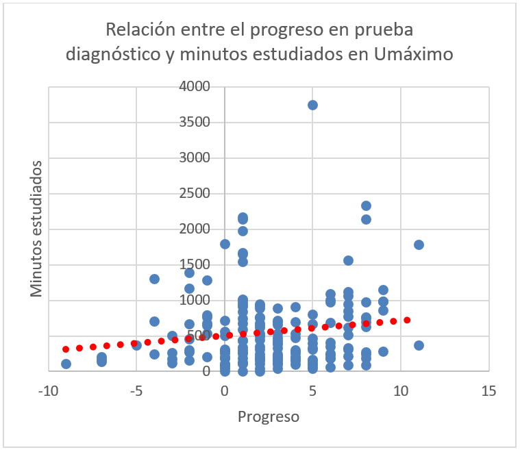 Relación entre el progreso en prueba diagnóstico y minutos estudiados en Umáximo