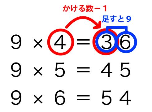 【小学生向け】九九を効率よく覚える方法。