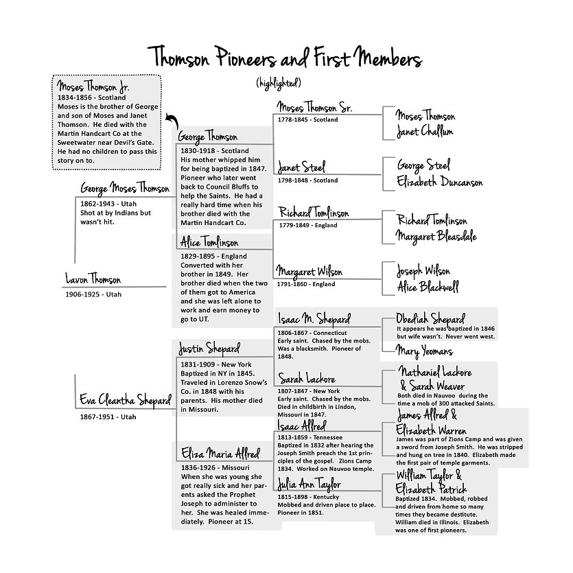 Thomson Family Tree copy.jpg