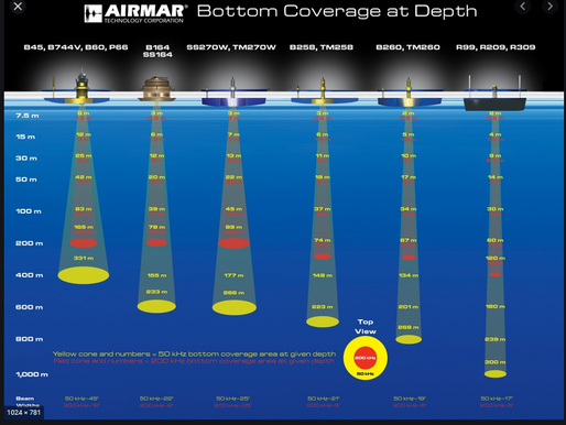 Airmar Βottom Coverage - Κάλυψη Βυθού