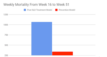 SLD trial 2 mortality.png