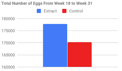 SLD trial 3 egg production.png