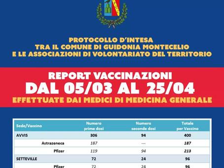 Guidonia Montecelio: Circa 500 vaccinazioni dopo la convenzione tra Comune e associazioni