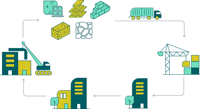 This image is a diagram of the circular economy in construction. It is a series of 5 images in a rectangle, with arrows pointing right into each other. One image has a pile of materials such as glass, bricks, steel, concrete, and stones. They are transported on a lorry to be constructed, showing a crane putting building blocks on top of each other. The next image is a building, the next is the building refurbished and transformed, the next is the building being deconstructed piece by piece with a crane. It the goes back to the materials image to restart the circular cycle.