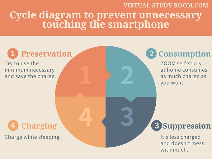 Cycle diagram to prevent unnecessary touching the smartphone.png