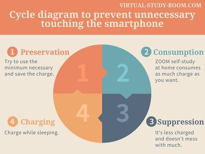 Cycle diagram to prevent unnecessary touching the smartphone.jpg