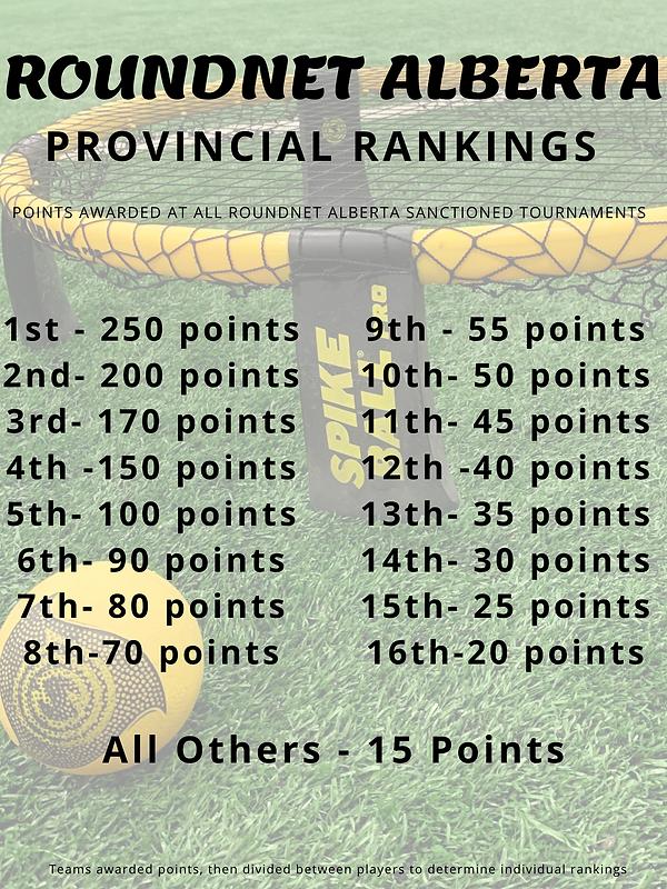 Provincial Points.png