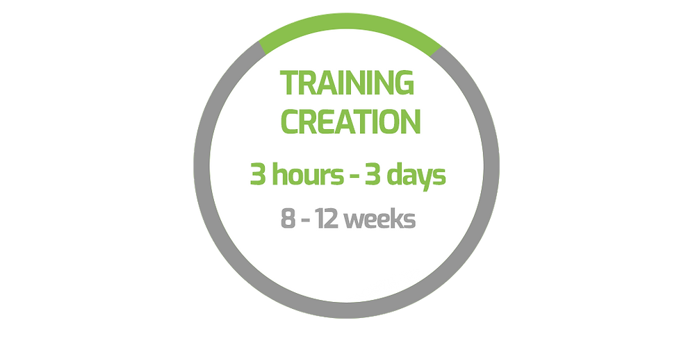 Traditionally (gray), the process of training creation can take an additional 8 to 12 weeks, but the Modest Tree (green) team can create training applications in just 3 hours to 3 days.