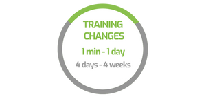 The process to request changes on your training traditionally (gray) could take from 4 days to 4 weeks, but with Modest Tree (green), changes can be applied to all lessons in just 1 minute to 1 day.