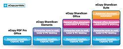 Nuance eCopy ShareScan