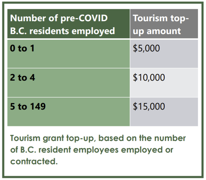 Tourism Businesses Top-Up Chart based on pre-Covid BC residents and contrators employed.