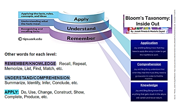Blooms 1 2 3 Inside Out comparison.png