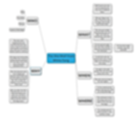 mind map sample white fang.png