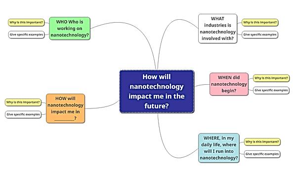 nanotechnology 5w&h.png