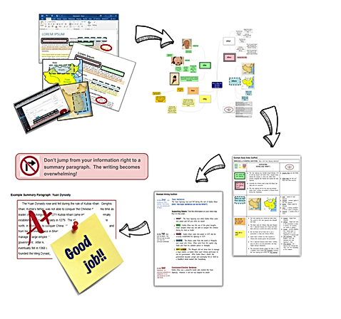 visual note taking big picture.png