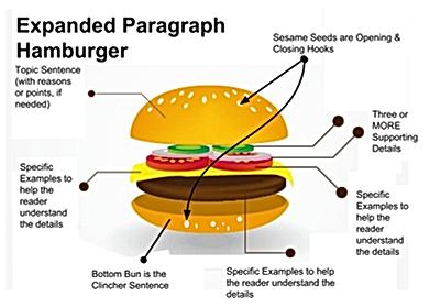 expanded paragraph hamburger.png