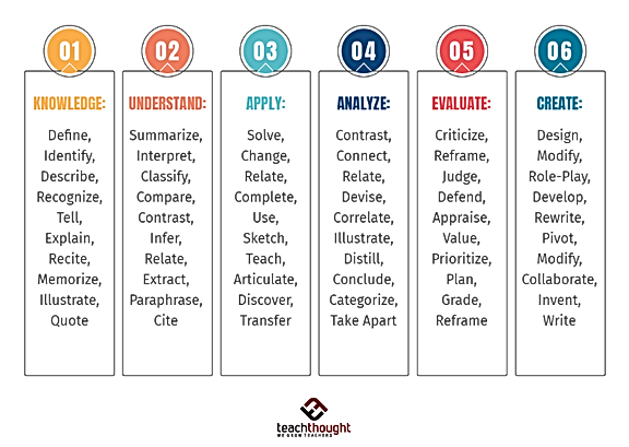Blooms verbs teachthought.png