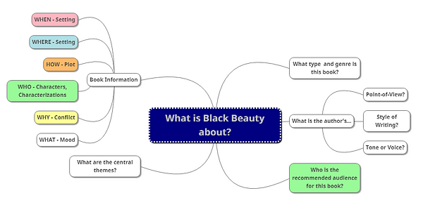 BB book summary report mind map.png