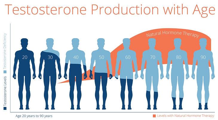 testosterone-age.jpg