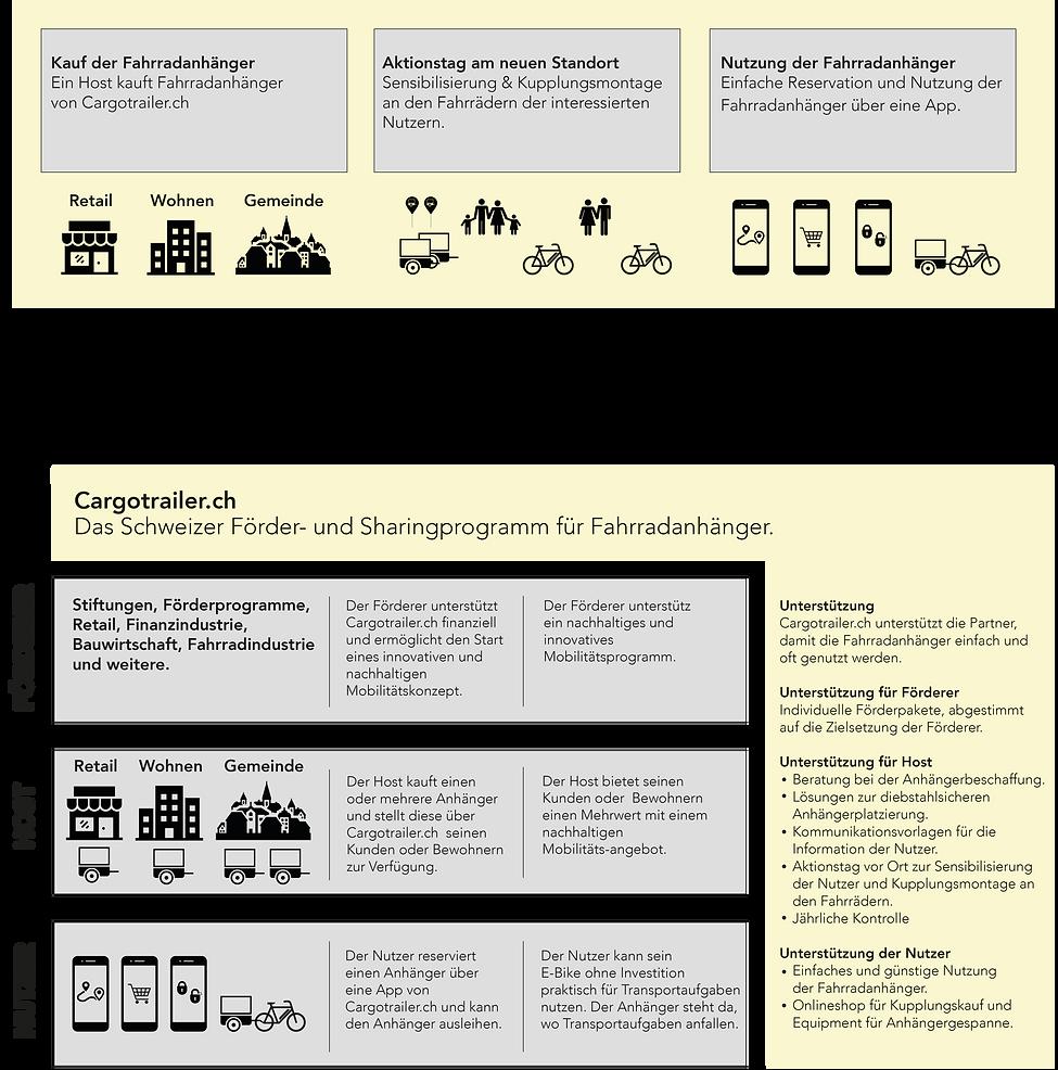 CargoTrailer_ÜberUns_Infografik.png