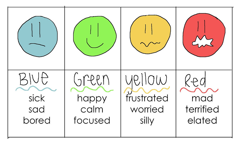 Classifying Different Emotions Into Zones of Self-Regulation