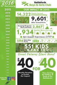 BBGC Infographic Design