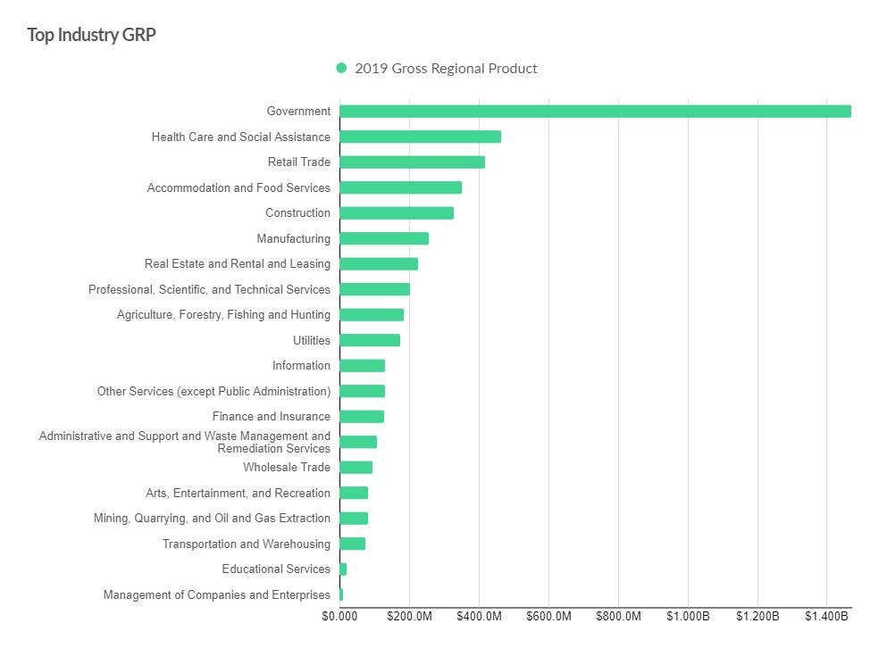 Top Industry GRP.png