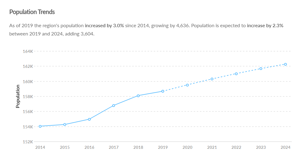 Population Trends (1).png