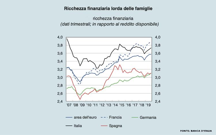 ricchezza-finanziaria-lorda-delle-famiglie