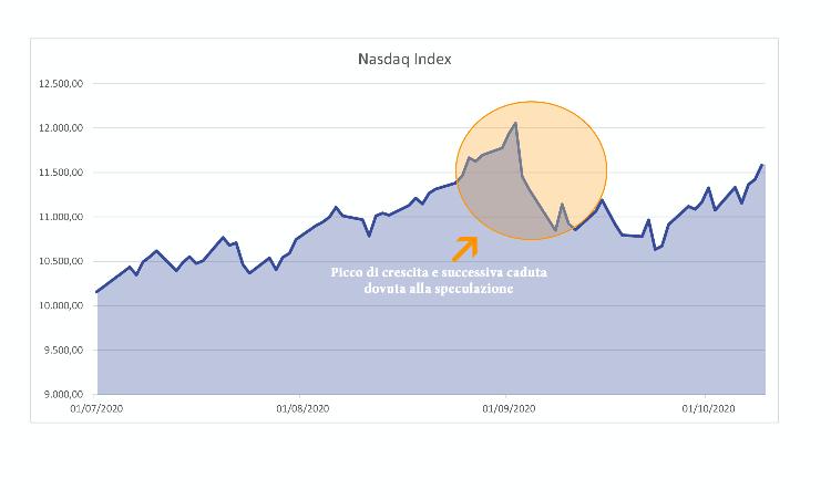 Crollo-dell-indice-Nasdaq