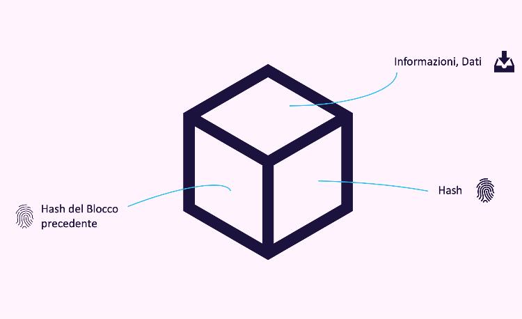 blockchain-caratteristiche-hash-dati-informazioni