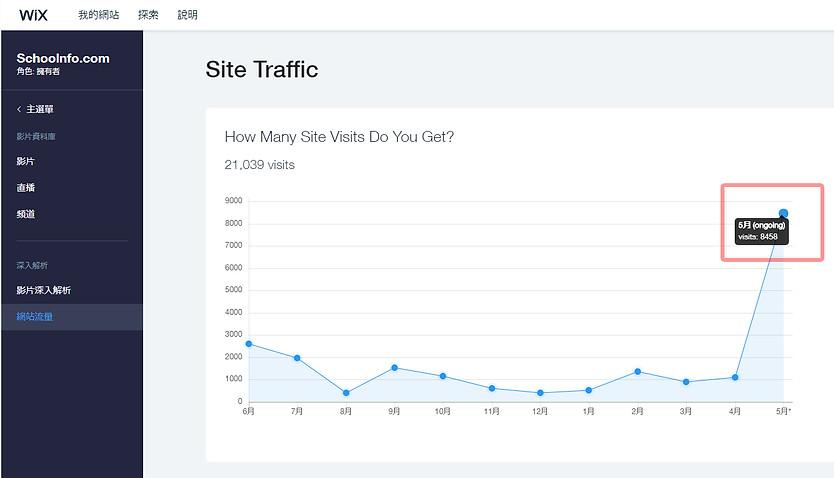 網站流量(到訪人數)截止2019年5月