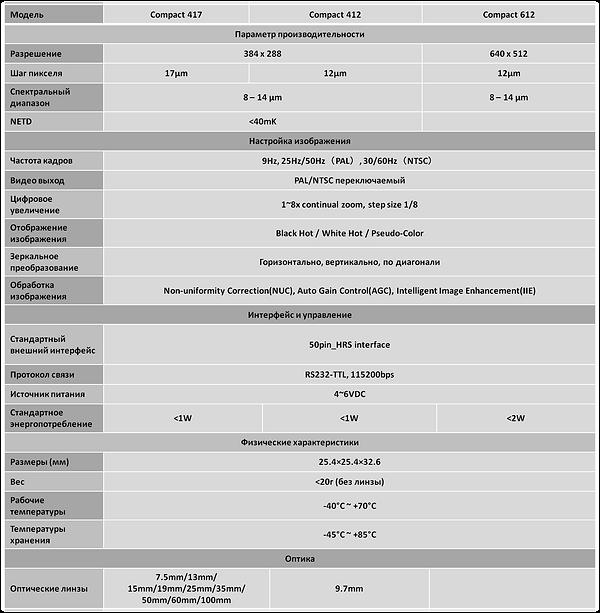 Compact таблица.png