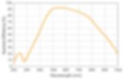 Hawk 216-A Curve.png