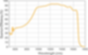 Ninox 1280 VIS-SWIR Curve.png