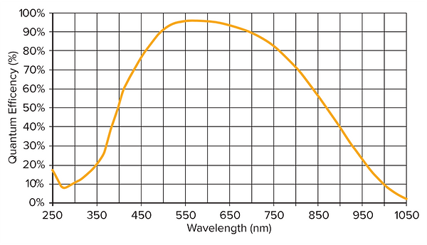 Falcon III Curve.png