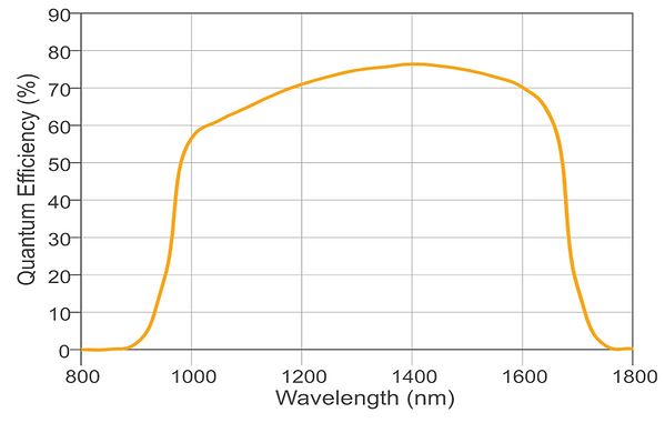 OWL 640 swir curve.png