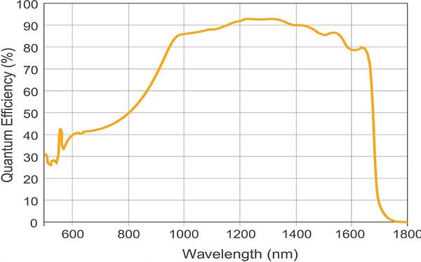 OWL 1280 VIS-SWIR Curve.png