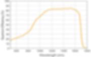 OWL 640-A VIS-SWIR Curve.png