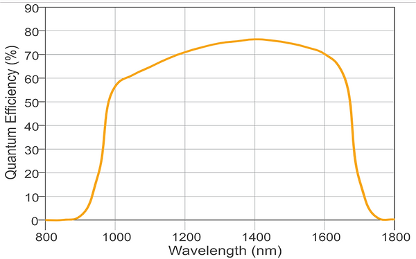Ninox 640 Ultra SWIR Curve.png