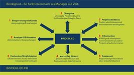 3_ManagementaufZeit.png
