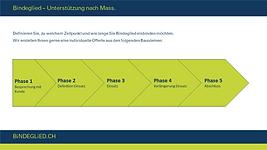 3_ManagementaufZeit1.png