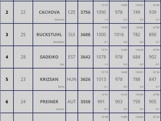 Décastar 2018 : Carolin SCHÄFER (GER) en tête à mi-parcours avec 3 795 points.